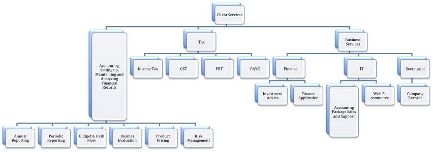 Business support services chart